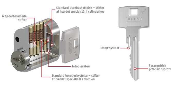 Vi leverer og servicere Zolit låsesystemer med den patenteret Intop-låsesikring.